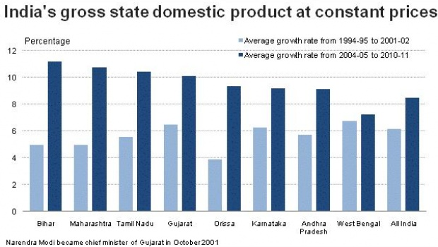A Reuters graphic showing GDP of various Indian states