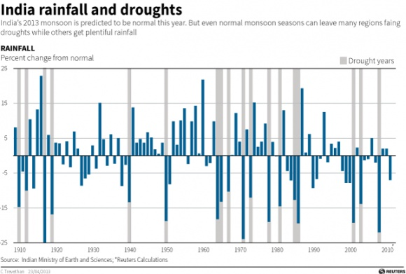 India rainfall and droughts
