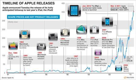 A timeline of Apple product releases. REUTERS/Graphic