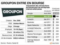 <p>GROUPON ENTRE EN BOURSE</p>