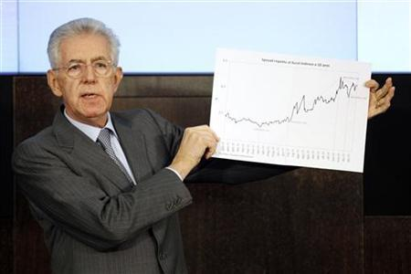 Italian Prime Minister Mario Monti holds up a graph charting the spread between the German and Italian 10-year benchmark bonds during his year-end news conference in Rome December 29, 2011.REUTERS/Giampiero Sposito