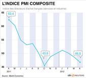 <p>L'INDICE PMI COMPOSITE</p>