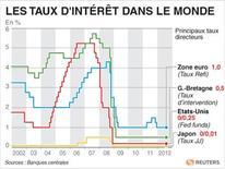 <p>LES TAUX D'INTÉRÊT DANS LE MONDE</p>