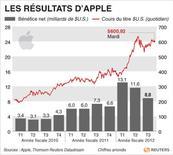 <p>LES RÉSULTATS D'APPLE</p>