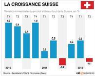 <p>LA CROISSANCE SUISSE</p>