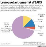 <p>LE NOUVEL ACTIONNARIAT D'EADS</p>