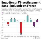 ENQUÊTE SUR L'INVESTISSEMENT DANS L'INDUSTRIE EN FRANCE