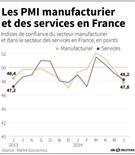 LES PMI MANUFACTURIER ET DES SERVICES EN FRANCE