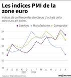 LES INDICES PMI DE LA ZONE EURO