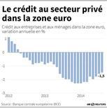 LE CRÉDIT AU SECTEUR PRIVÉ DANS LA ZONE EURO