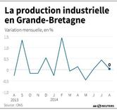 LA PRODUCTION INDUSTRIELLE EN GRANDE-BRETAGNE