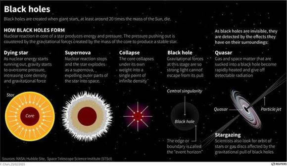 black holes are formed by - photo #29