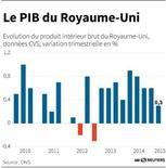 LE PIB DU ROYAUME-UNI