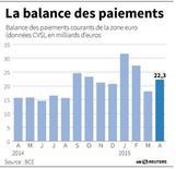 LA BALANCE DES PAIEMENTS DE LA ZONE EURO