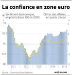 L'INDICE DE CONFIANCE EN ZONE EURO