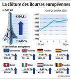 LA CLÔTURE DESB BOURSES EUROPÉENNES