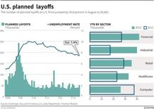 График запланированных увольнений в США в сочетании с графиком уровня безработицы.  Число обращений за пособием по безработице в США за минувшую неделю увеличилось более существенно, чем ожидалось, указывая на ослабевание динамики рынка труда на фоне значительного замедления роста экономики и распродажи на фондовых рынках.
