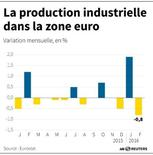 PRODUCTION INDUSTRIELLE DANS LA ZONE EURO
