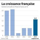 LA CROISSANCE FRANÇAISE