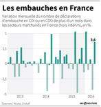 LES EMBAUCHES EN FRANCE