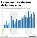 L'EXCÉDENT COMMERCIAL DE LA ZONE EURO