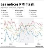 LES INDICES PMI FLASH EN ZONE EURO