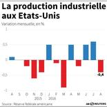 LA PRODUCTION INDUSTRIELLE AUX ETATS-UNIS