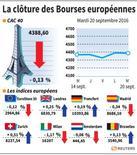 LA CLÔTURE DE BOURSES EUROPÉENNES