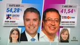 Rechtsgerichteter Kandidat Duque gewinnt Wahl in Kolumbien