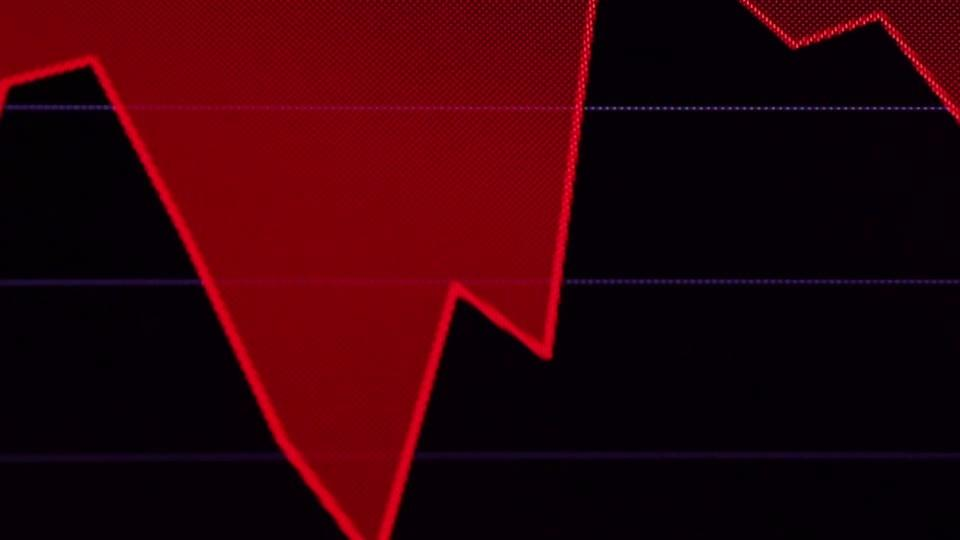 Dow drops more than 800 points