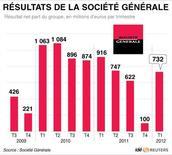 <p>RÉSULTATS DE LA SOCIÉTÉ GÉNÉRALE</p>
