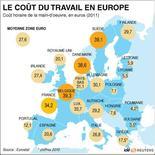 <p>LE COÛT DU TRAVAIL EN EUROPE</p>