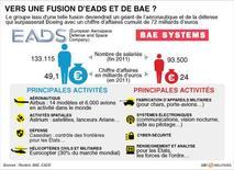 <p>VERS UNE FUSION D'EADS ET DE BAE ?</p>