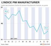 <p>L'INDICE PMI MANUFACTURIER</p>