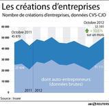 <p>LES CRÉATIONS D'ENTREPRISES</p>