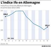 <p>L'INDICE IFO EN ALLEMAGNE</p>