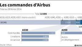 LES COMMANDES D'AIRBUS