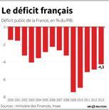 LE DÉFICIT FRANÇAIS