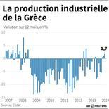 LA PRODUCTION INDUSTRIELLE DE LA GRÈCE