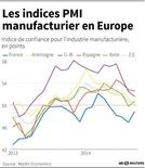 LES INDICES PMI MANUFACTURIER EN EUROPE