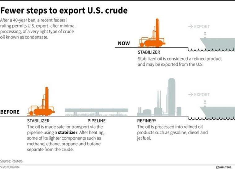 U S  October crude oil exports reached as high as 376,000