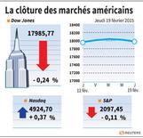 LA CLÔTURE DES MARCHÉS AMÉRICAINS - Correction de la valeur de clôture de Wall Street