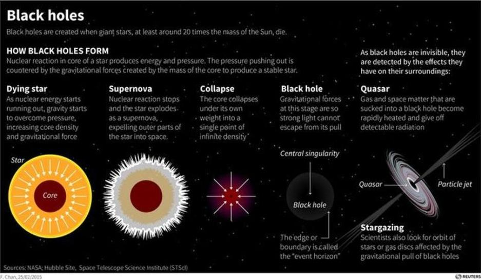 black holes formation - photo #35