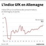 L'INDICE GfK EN ALLEMAGNE