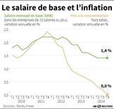 LE SALAIRE DE BASE ET L'INFLATION