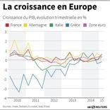 LA CROISSANCE EN EUROPE