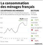 LA CONSOMMATION DES MÉNAGES FRANÇAIS