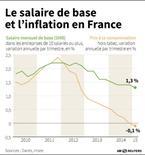 LE SALAIRE DE BASE ET L'INFLATION EN FRANCE