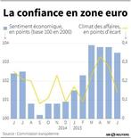 LA CONFIANCE EN ZONE EURO