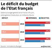 LE DÉFICIT DU BUDGET  DE L'ETAT FRANÇAIS